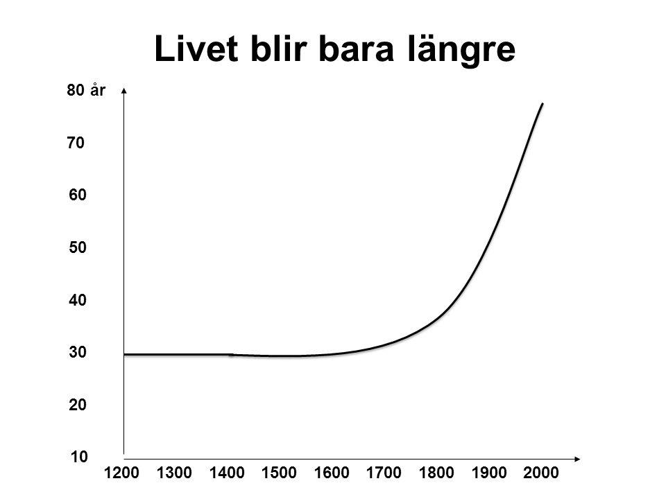Livet blir bara längre 80 år 70 60 50 40 30 20 10 1200 1300 1400 1500