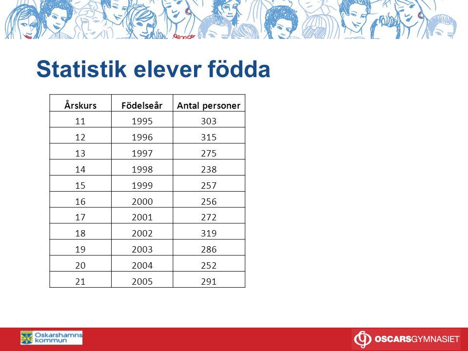 ORGANISATION GY2011 Ann-Marie Lotsengård GYMNASIECHEF SEKTOR A FT/BA