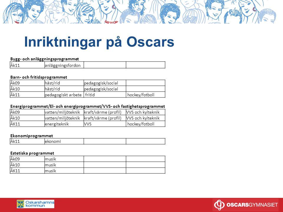 Program på Oscars Gamla gymnasieskolan GY2011 YRKESPROGRAM