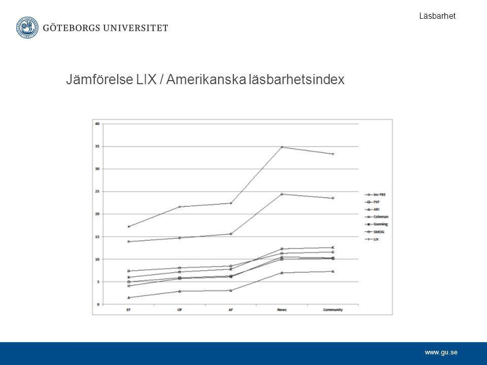 Jämförelse LIX / Amerikanska läsbarhetsindex