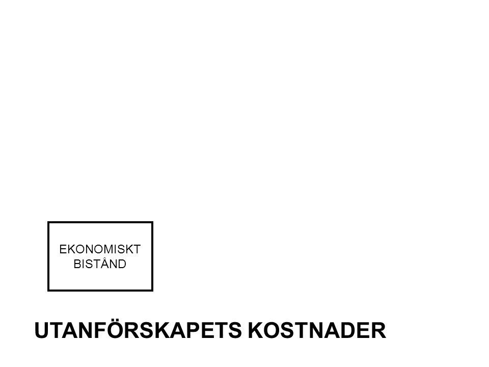 UTANFÖRSKAPETS KOSTNADER