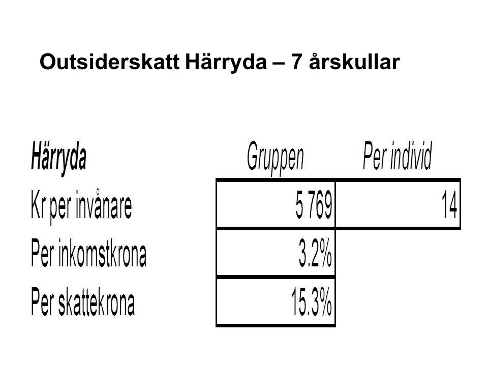 Outsiderskatt Härryda – 7 årskullar