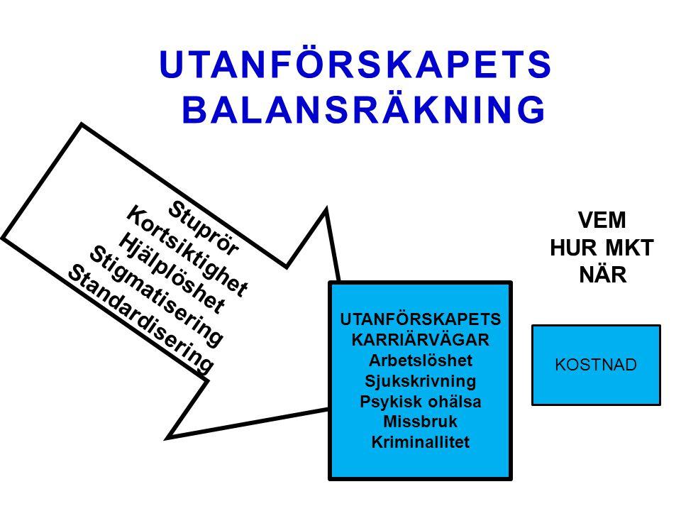 UTANFÖRSKAPETS BALANSRÄKNING