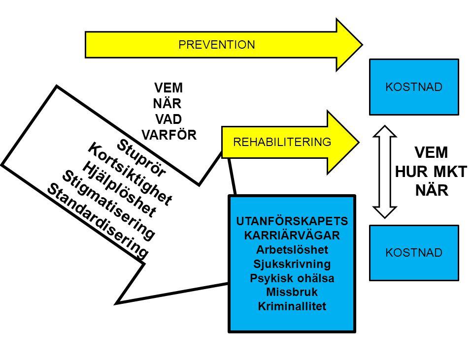 Stuprör Kortsiktighet Hjälplöshet Stigmatisering Standardisering VEM