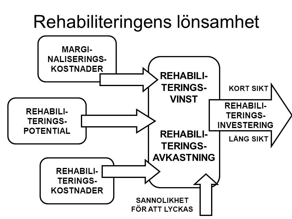 Rehabiliteringens lönsamhet