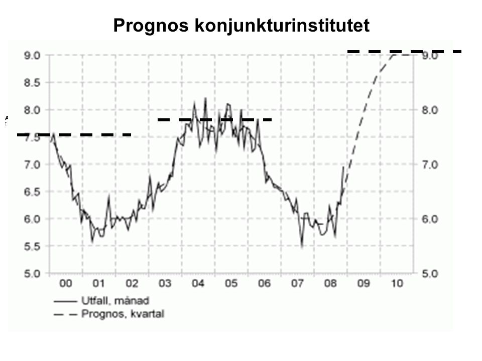 Prognos konjunkturinstitutet