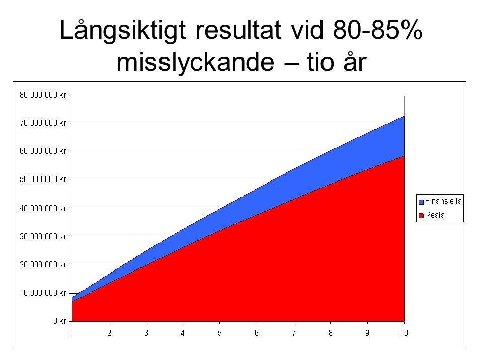 Långsiktigt resultat vid 80-85% misslyckande – tio år