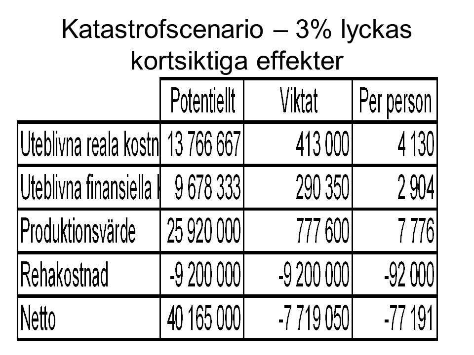 Katastrofscenario – 3% lyckas kortsiktiga effekter