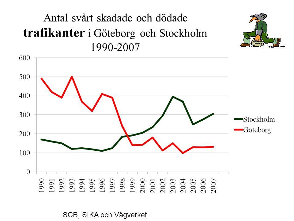 Antal svårt skadade och dödade trafikanter i Göteborg och Stockholm 1990-2007