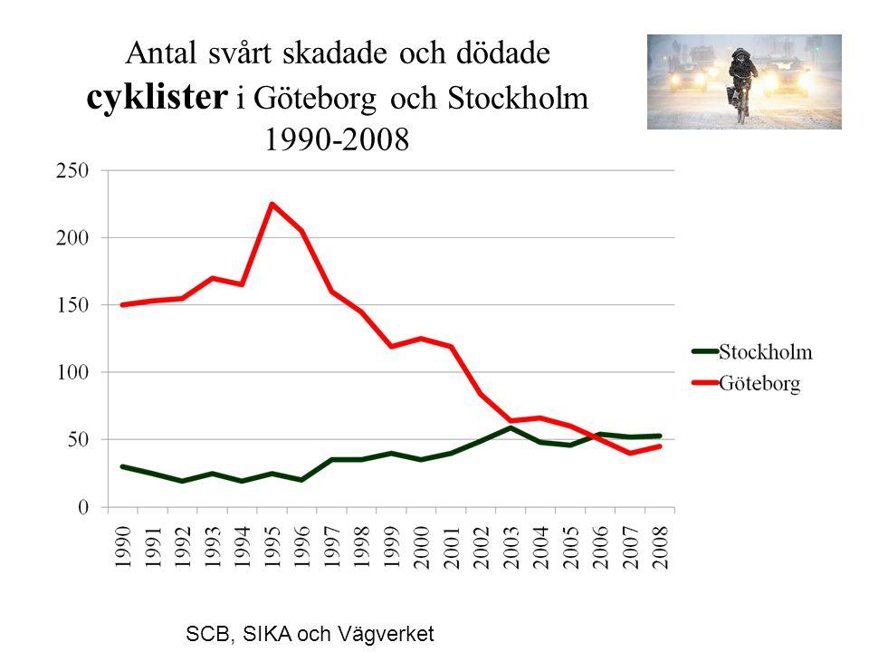 Antal svårt skadade och dödade cyklister i Göteborg och Stockholm 1990-2008