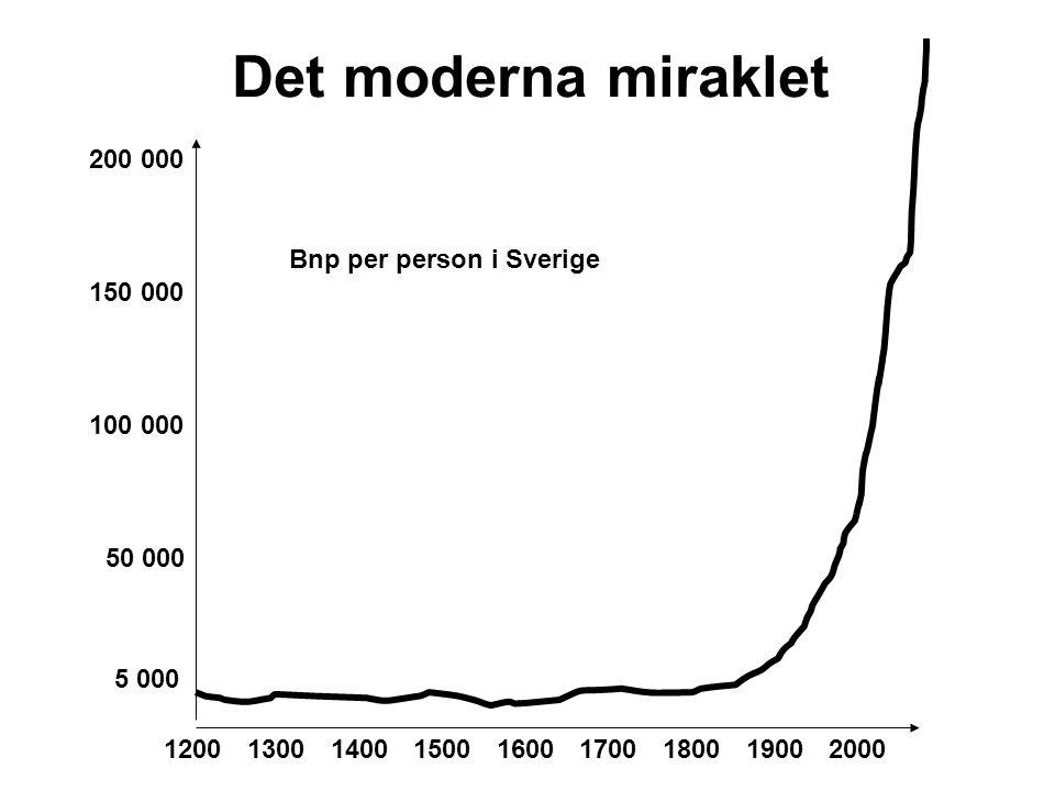 Det moderna miraklet 200 000 Bnp per person i Sverige 150 000 100 000