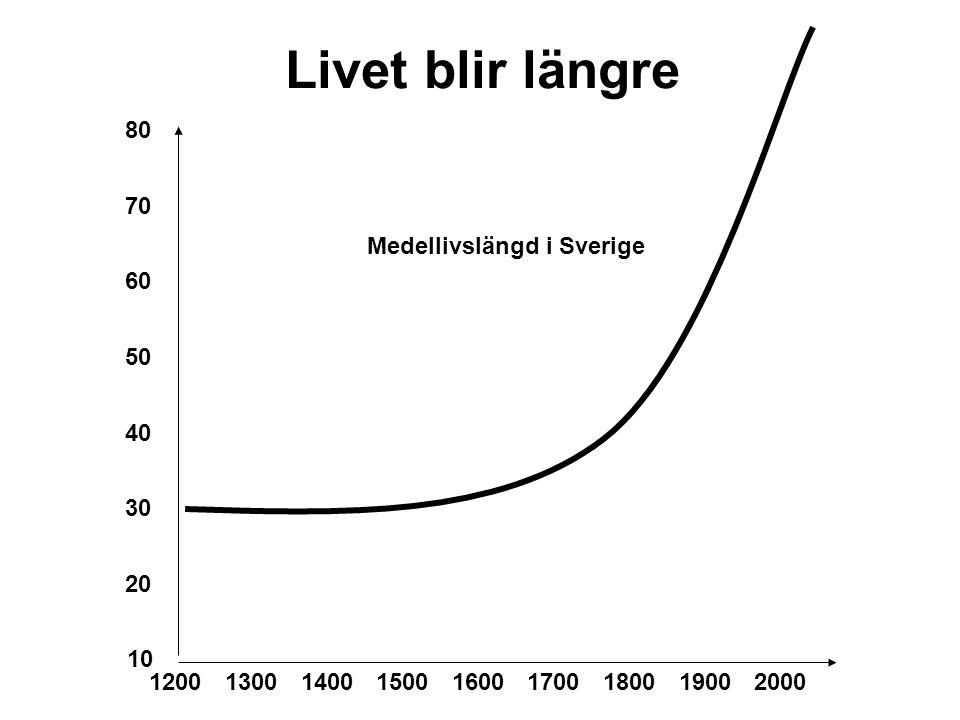 Livet blir längre 80 70 Medellivslängd i Sverige 60 50 40 30 20 10