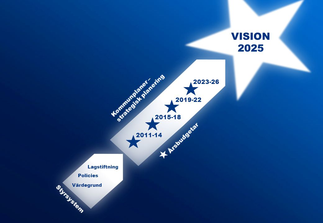 VISION 2025 2023-26 Kommunplaner – strategisk planering 2019-22