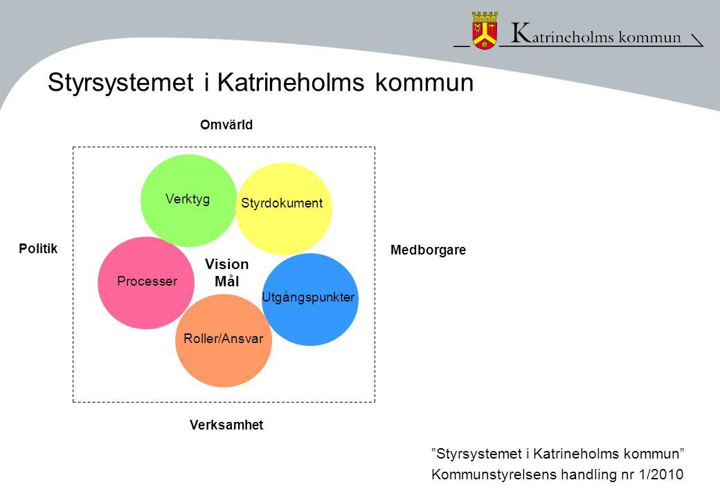Styrsystemet i Katrineholms kommun