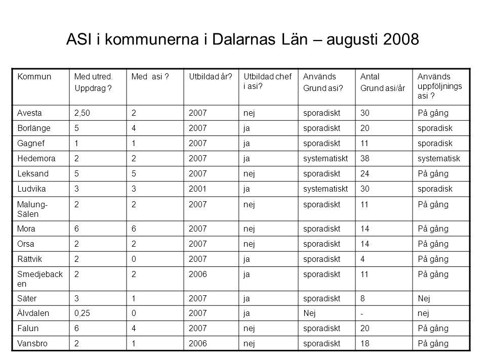 ASI i kommunerna i Dalarnas Län – augusti 2008