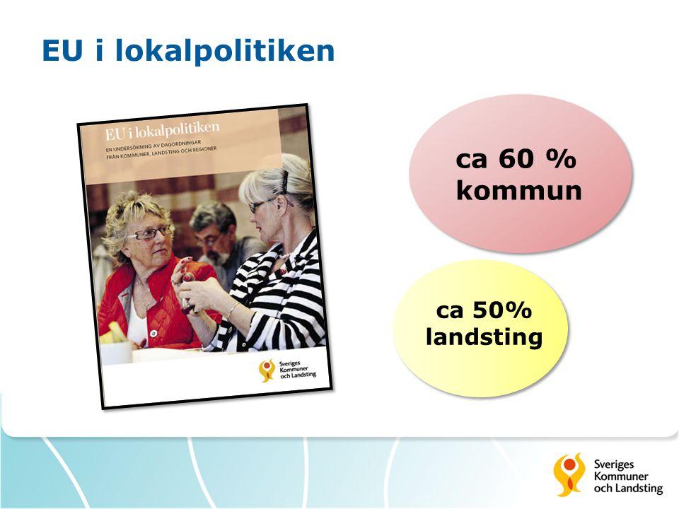 EU i lokalpolitiken ca 60 % kommun ca 50% landsting