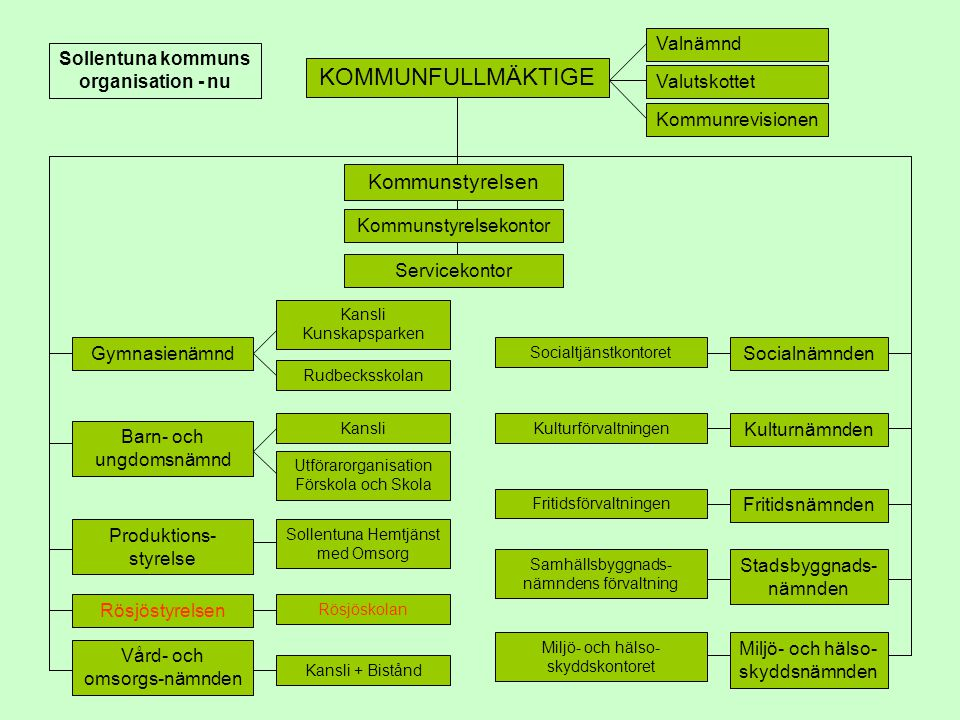 Sollentuna kommuns organisation - nu
