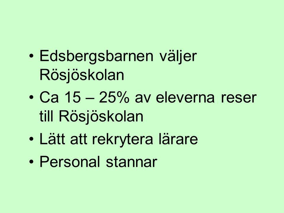 Edsbergsbarnen väljer Rösjöskolan