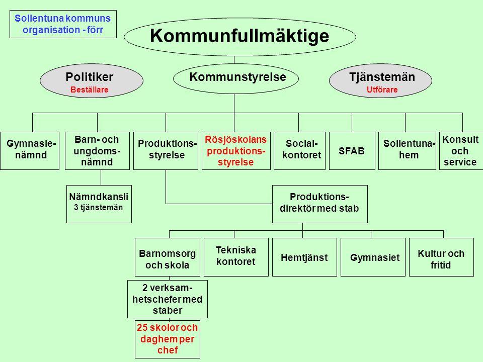 Kommunfullmäktige Politiker Kommunstyrelse Tjänstemän