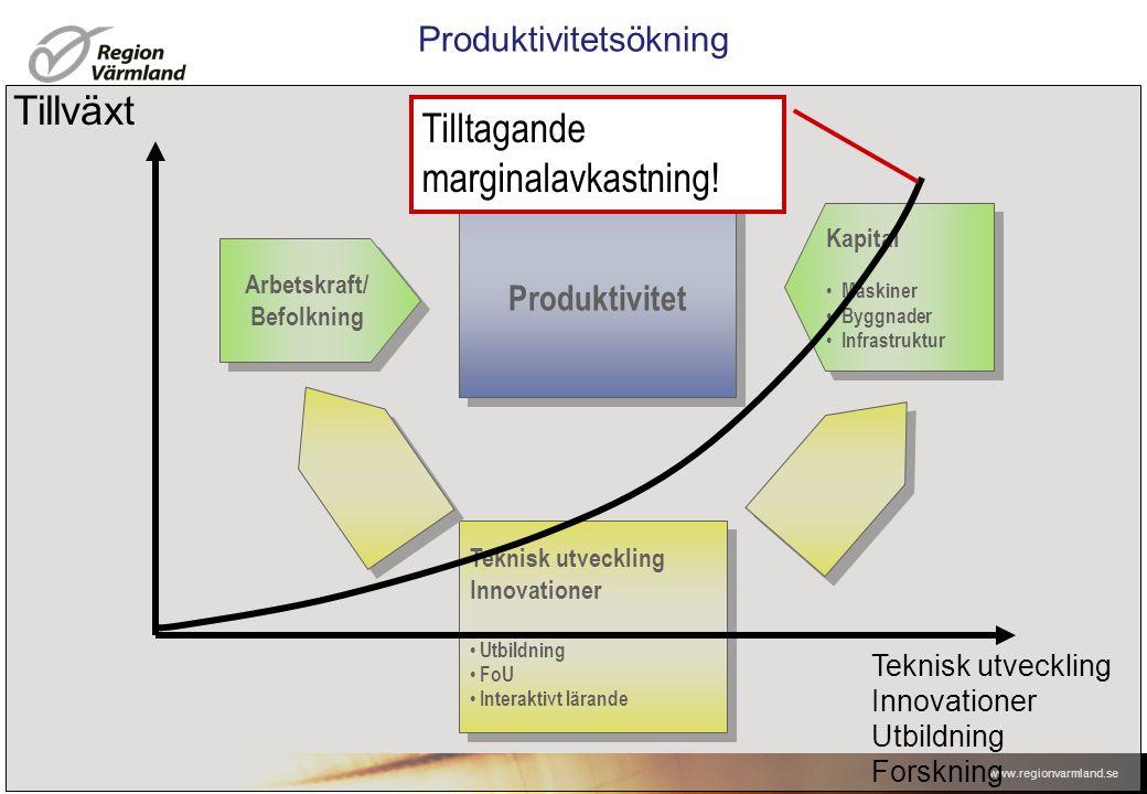 Produktivitetsökning
