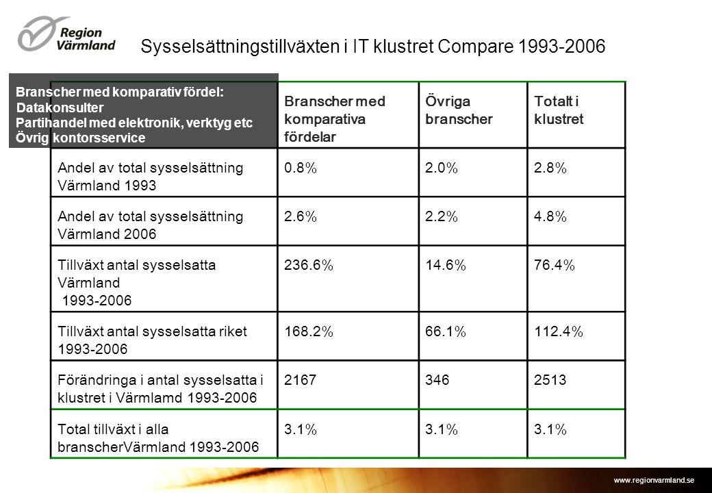 Sysselsättningstillväxten i IT klustret Compare 1993-2006