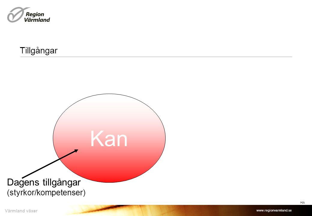Tillgångar Kan Dagens tillgångar (styrkor/kompetenser) HA