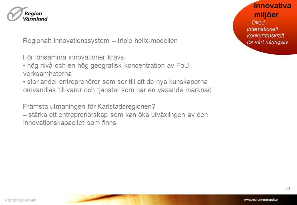 Regionalt innovationssystem – triple helix-modellen