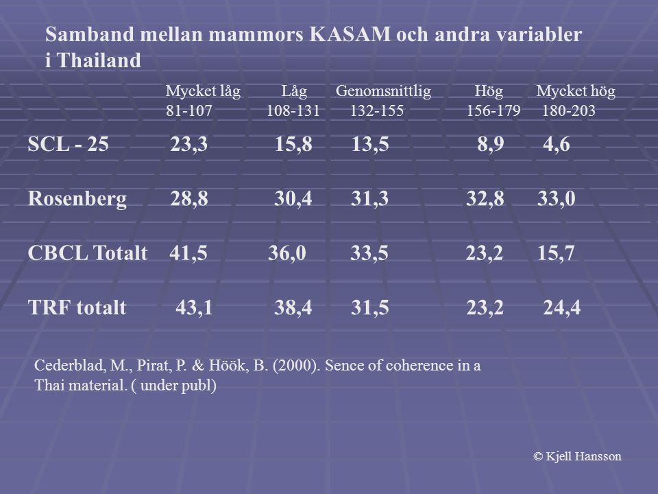 Samband mellan mammors KASAM och andra variabler i Thailand