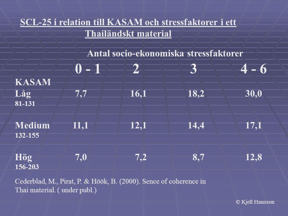 SCL-25 i relation till KASAM och stressfaktorer i ett