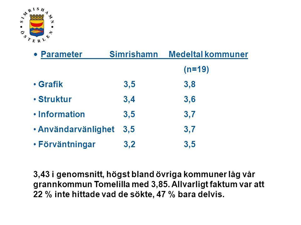 Parameter Simrishamn Medeltal kommuner