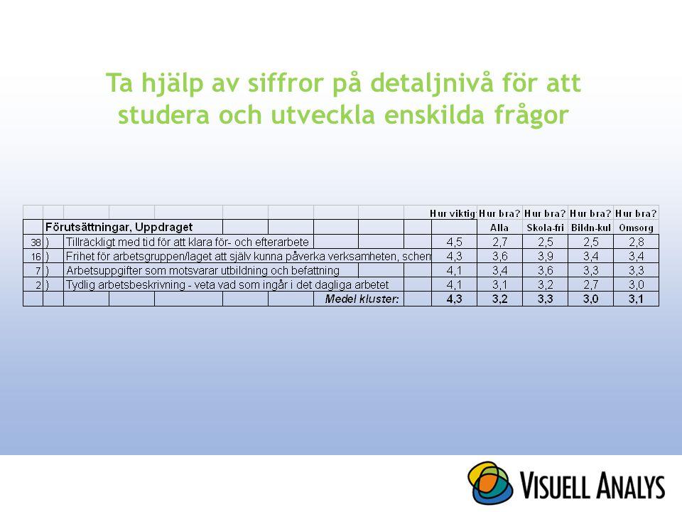 Ta hjälp av siffror på detaljnivå för att studera och utveckla enskilda frågor