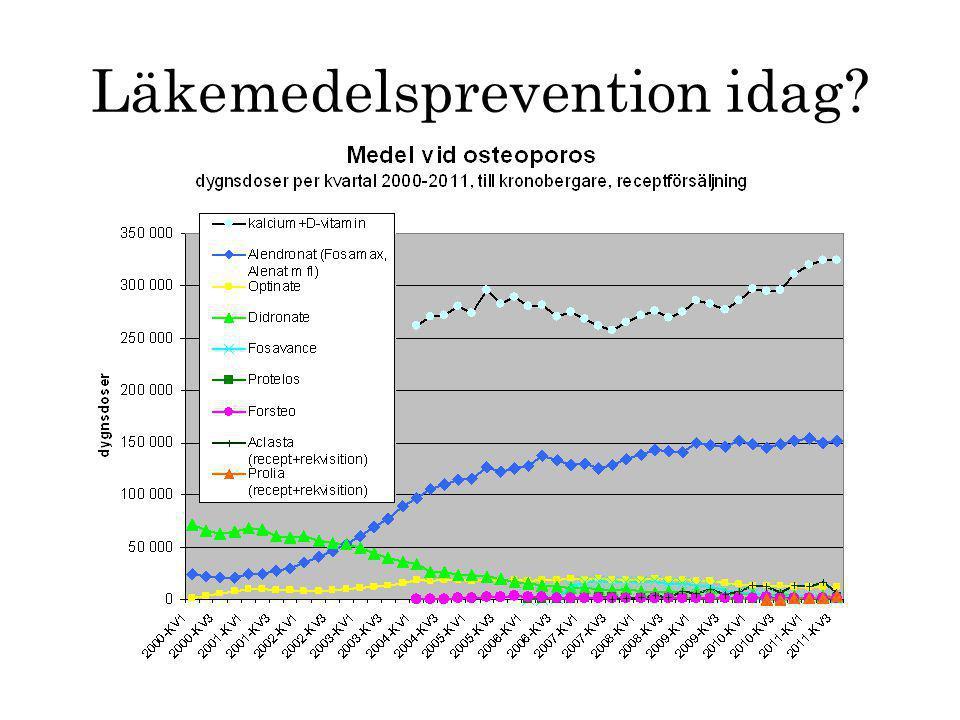 Läkemedelsprevention idag