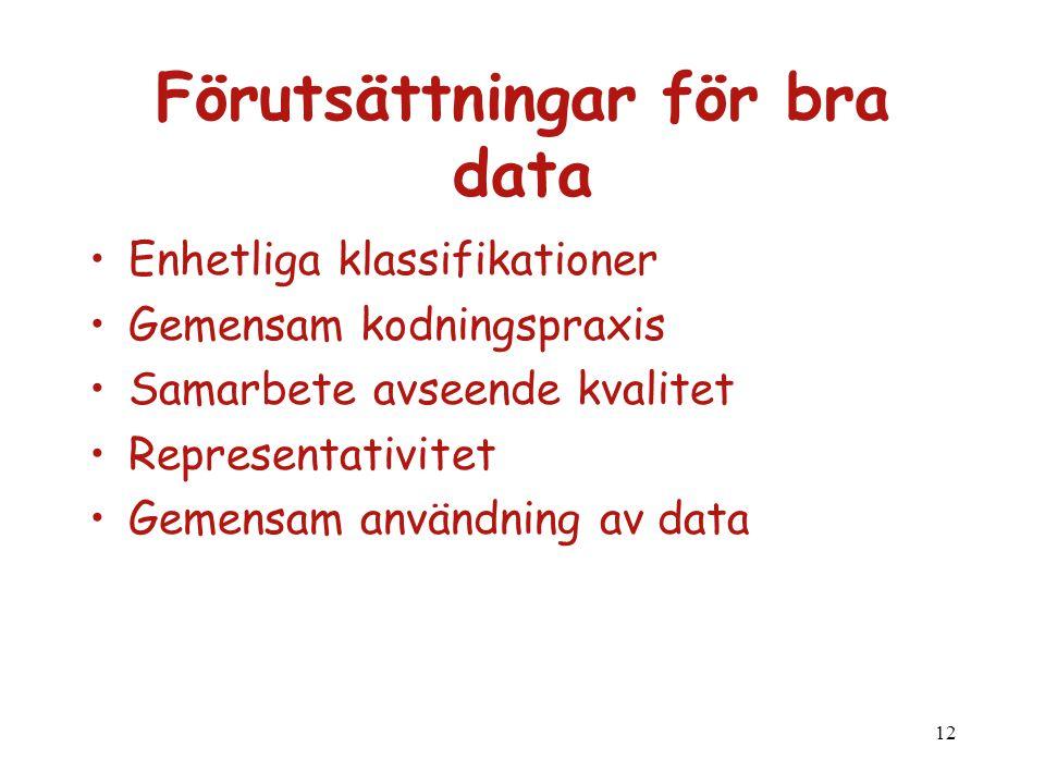 Förutsättningar för bra data