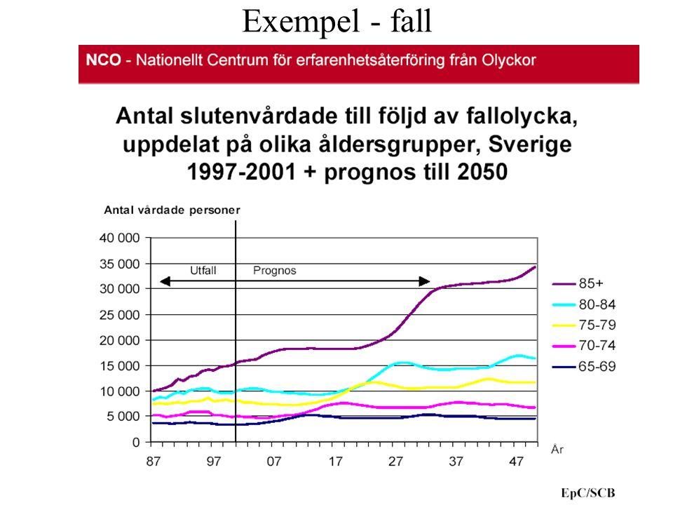 Exempel - fall