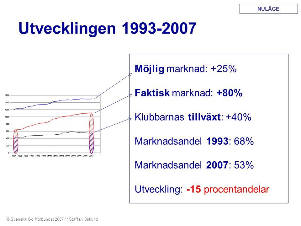 Utvecklingen 1993-2007 Möjlig marknad: +25% Faktisk marknad: +80%