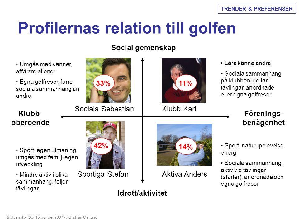 Profilernas relation till golfen
