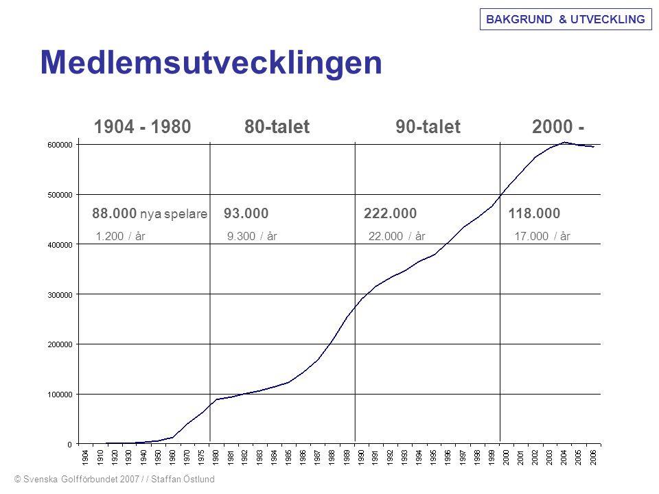 Medlemsutvecklingen 1904 - 1980 80-talet 80-talet 90-talet 2000 -