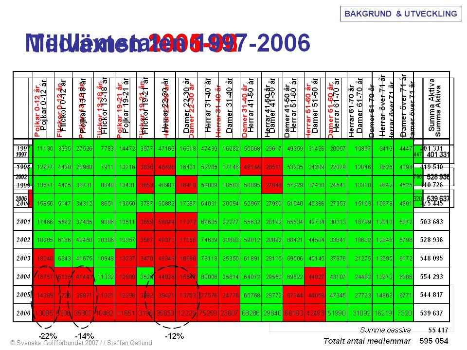 Tillväxten 2005-06 2001-02 1996-97 BAKGRUND & UTVECKLING