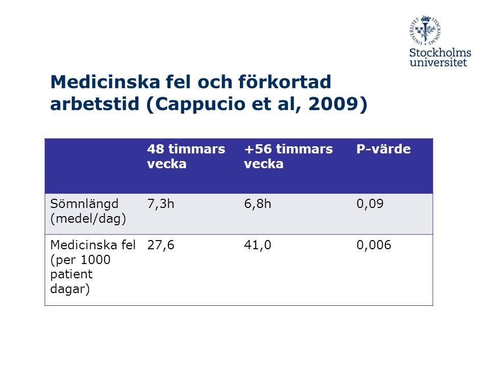 Medicinska fel och förkortad arbetstid (Cappucio et al, 2009)