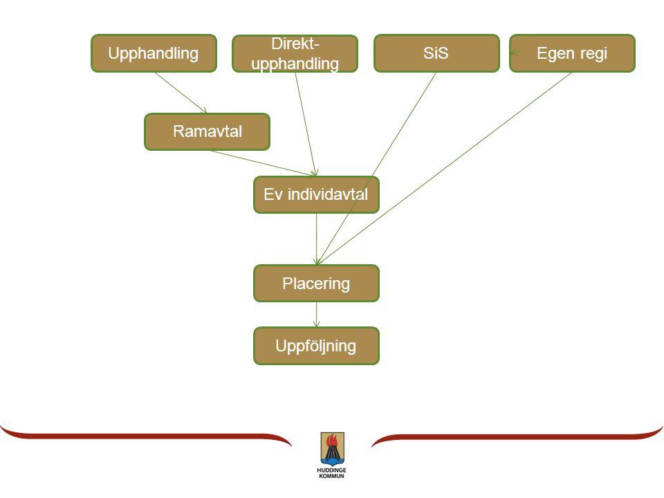 Upphandling Direkt-upphandling SiS Egen regi Ramavtal Ev individavtal