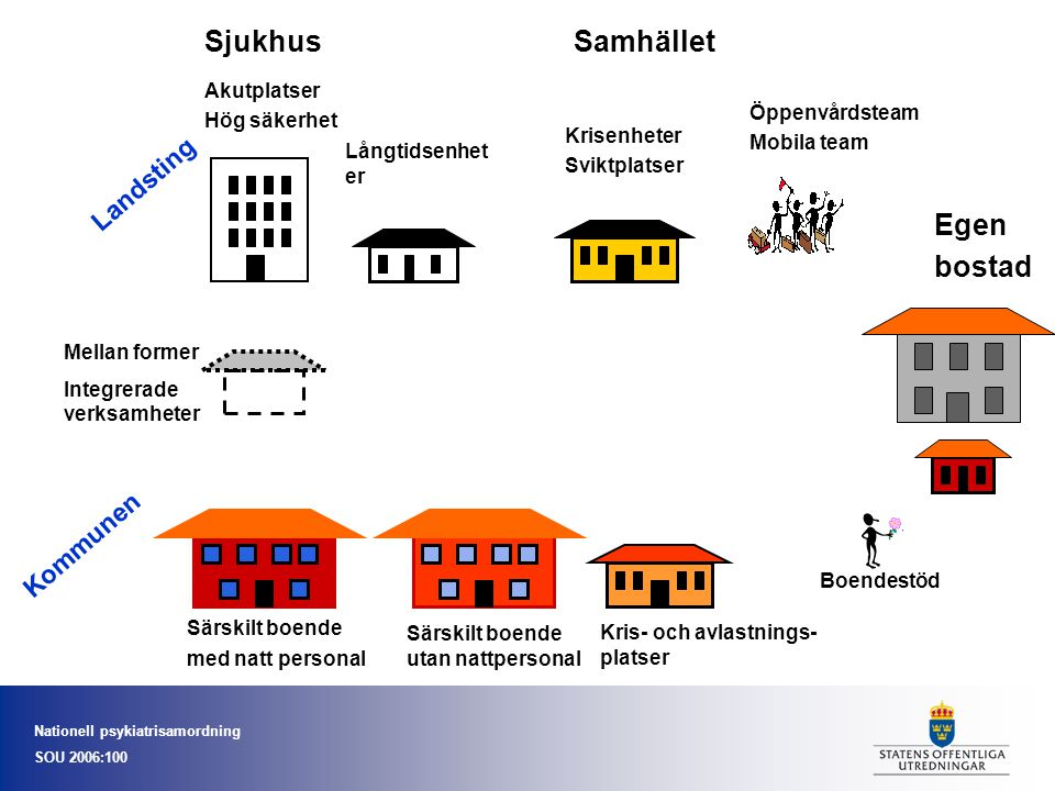 Sjukhus Samhället Egen bostad Landsting Kommunen Akutplatser