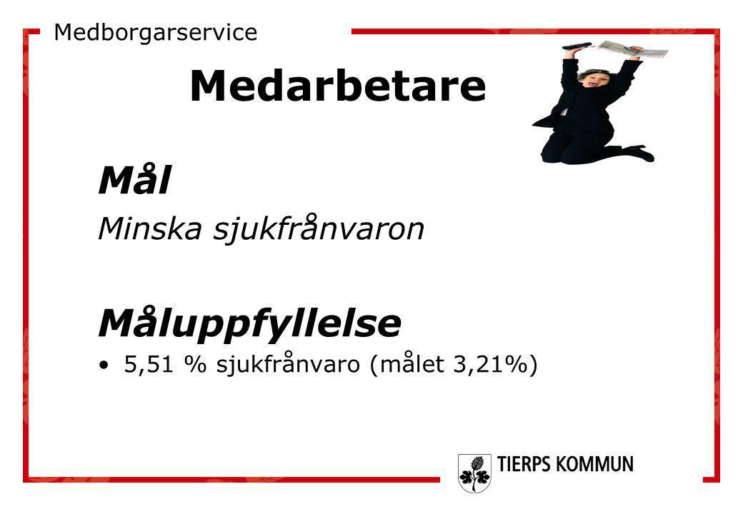 Medarbetare Mål Måluppfyllelse Minska sjukfrånvaron Medborgarservice