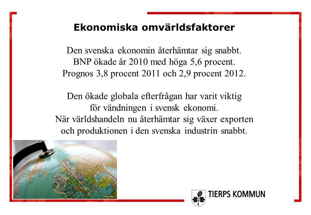 Ekonomiska omvärldsfaktorer