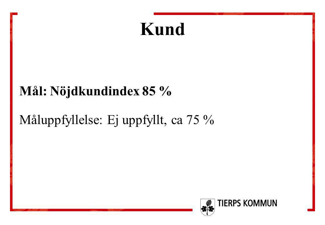 Kund Mål: Nöjdkundindex 85 % Måluppfyllelse: Ej uppfyllt, ca 75 %