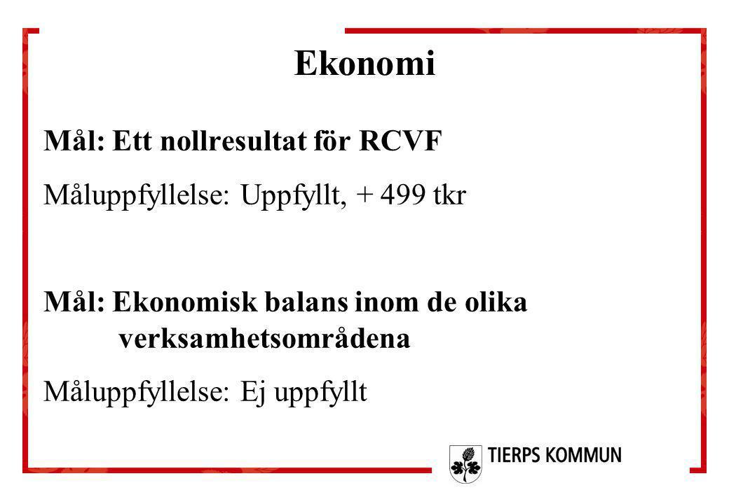 Ekonomi Mål: Ett nollresultat för RCVF