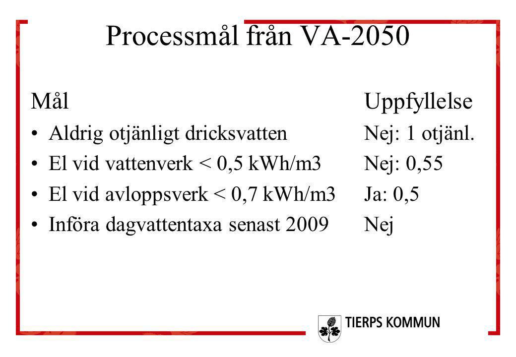Processmål från VA-2050 Mål Uppfyllelse