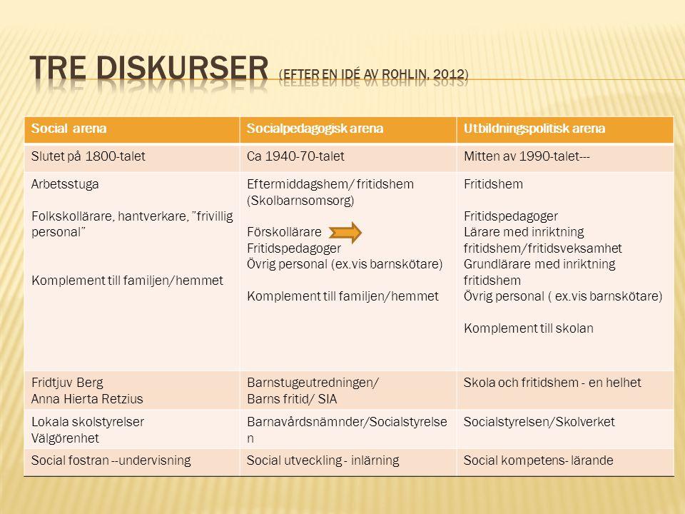 Tre diskurser (efter en idé av Rohlin, 2012)