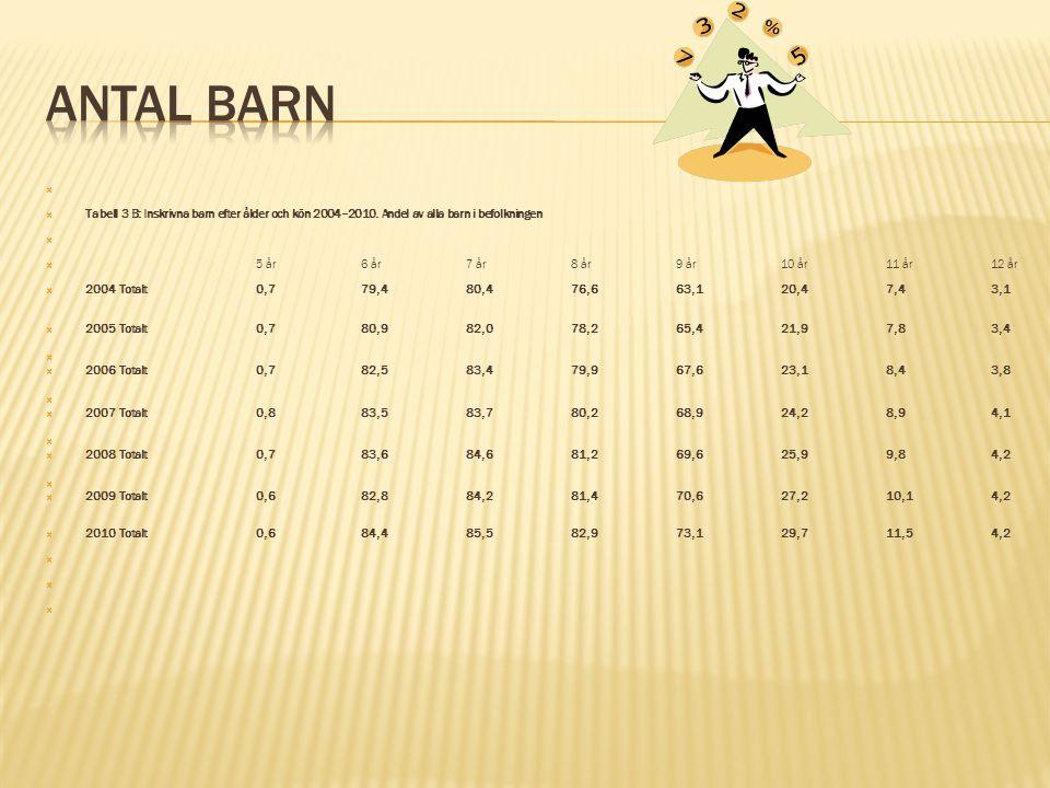 Antal barn Tabell 3 B: Inskrivna barn efter ålder och kön 2004–2010. Andel av alla barn i befolkningen.