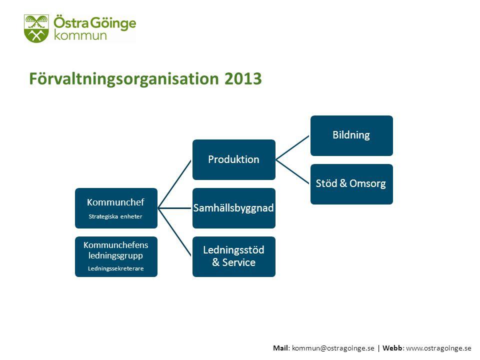 Förvaltningsorganisation 2013