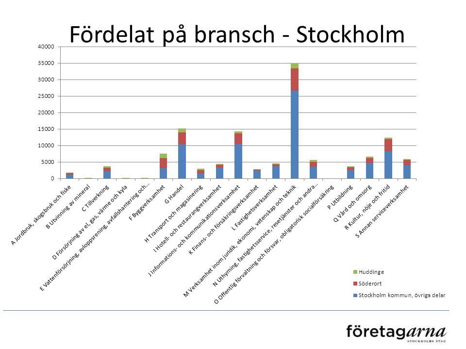 Fördelat på bransch - Stockholm